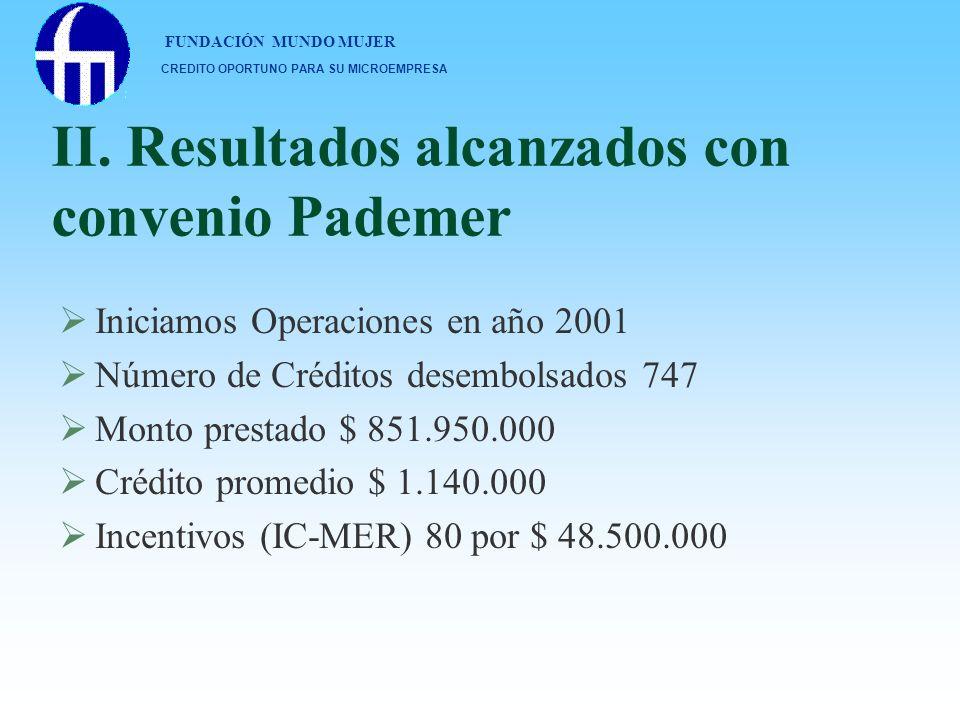 II. Resultados alcanzados con convenio Pademer Iniciamos Operaciones en año 2001 Número de Créditos desembolsados 747 Monto prestado $ 851.950.000 Cré