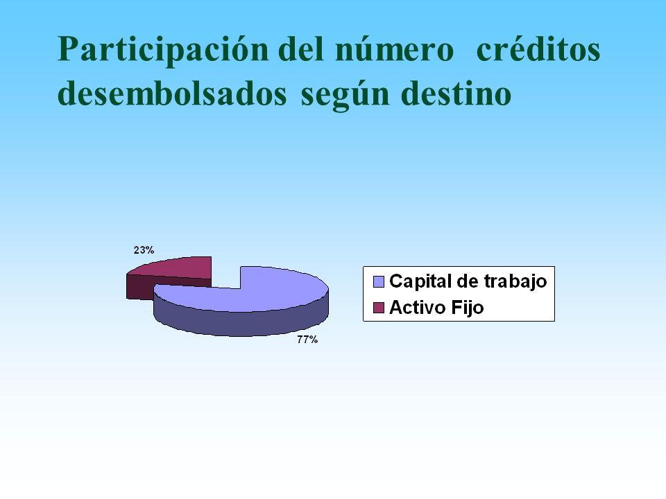 Participación del número créditos desembolsados según destino