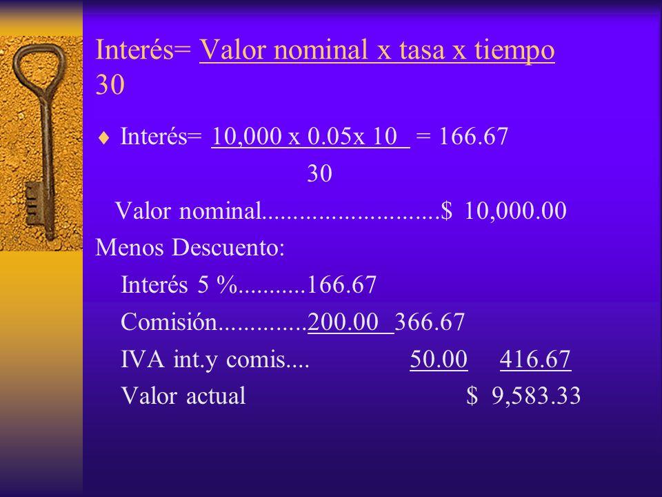 Interés= Valor nominal x tasa x tiempo 30 Interés= 10,000 x 0.05x 10 = 166.67 30 Valor nominal............................$ 10,000.00 Menos Descuento: