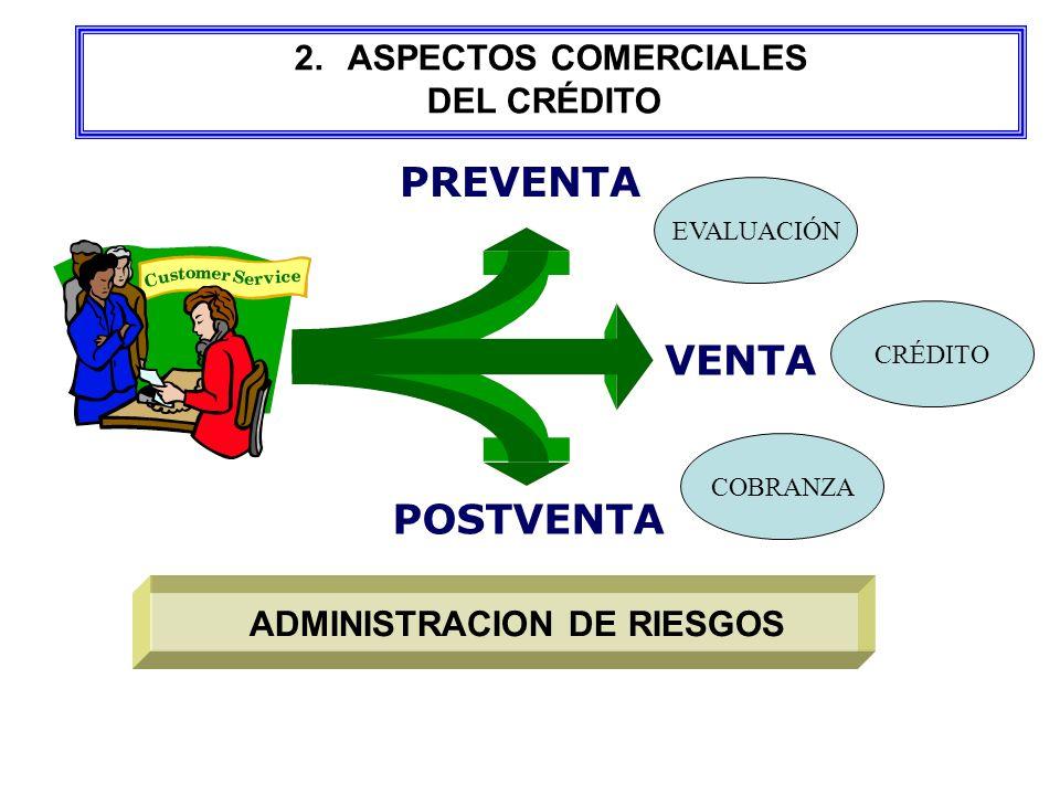 PREVENTA VENTA POSTVENTA EVALUACIÓN CRÉDITO COBRANZA ADMINISTRACION DE RIESGOS 2.ASPECTOS COMERCIALES DEL CRÉDITO