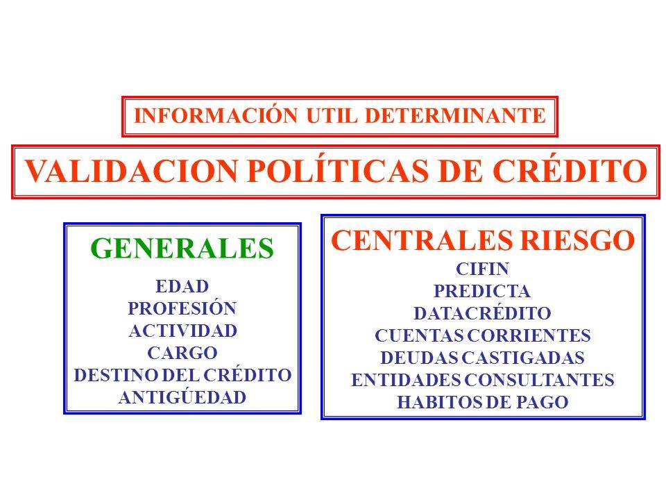 INFORMACIÓN UTIL DETERMINANTE VALIDACION POLÍTICAS DE CRÉDITO GENERALES EDAD PROFESIÓN ACTIVIDAD CARGO DESTINO DEL CRÉDITO ANTIGÚEDAD CENTRALES RIESGO