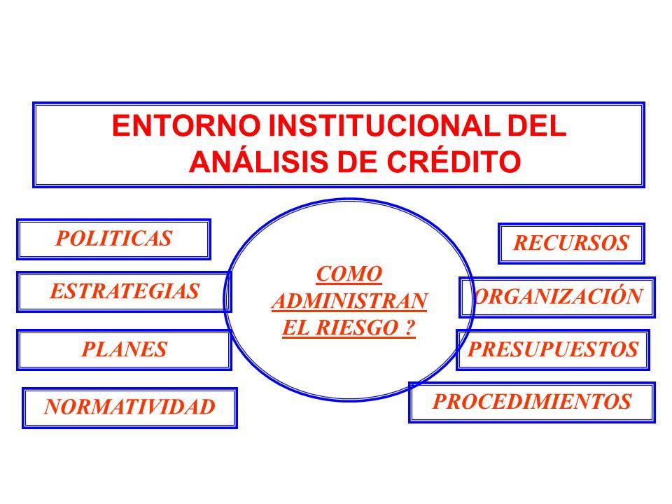 ENTORNO INSTITUCIONAL DEL ANÁLISIS DE CRÉDITO ORGANIZACIÓN ESTRATEGIAS POLITICAS COMO ADMINISTRAN EL RIESGO ? PROCEDIMIENTOS RECURSOS NORMATIVIDAD PLA