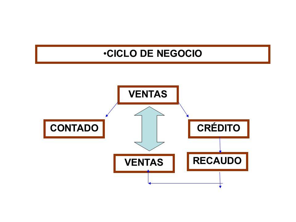 CICLO DE NEGOCIO VENTAS CONTADOCRÉDITO RECAUDO VENTAS
