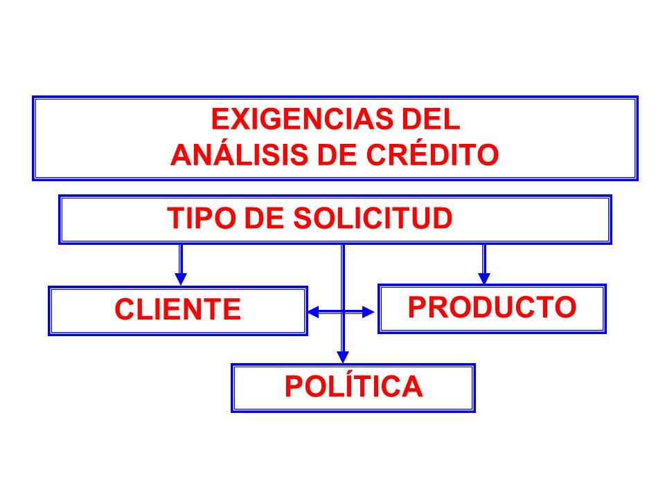 EXIGENCIAS DEL ANÁLISIS DE CRÉDITO TIPO DE SOLICITUD CLIENTE PRODUCTO POLÍTICA