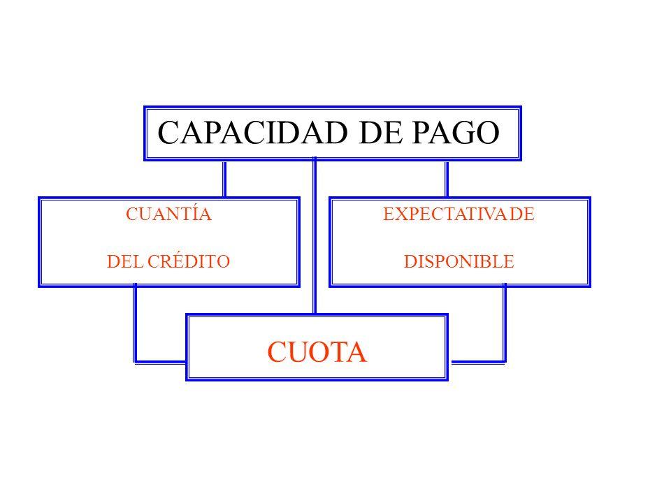 CUANTÍA DEL CRÉDITO CAPACIDAD DE PAGO EXPECTATIVA DE DISPONIBLE CUOTA