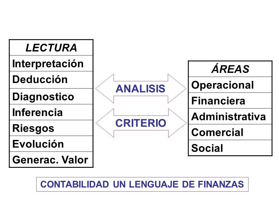 LECTURA Interpretación Deducción Diagnostico Inferencia Riesgos Evolución Generac. Valor ÁREAS Operacional Financiera Administrativa Comercial Social