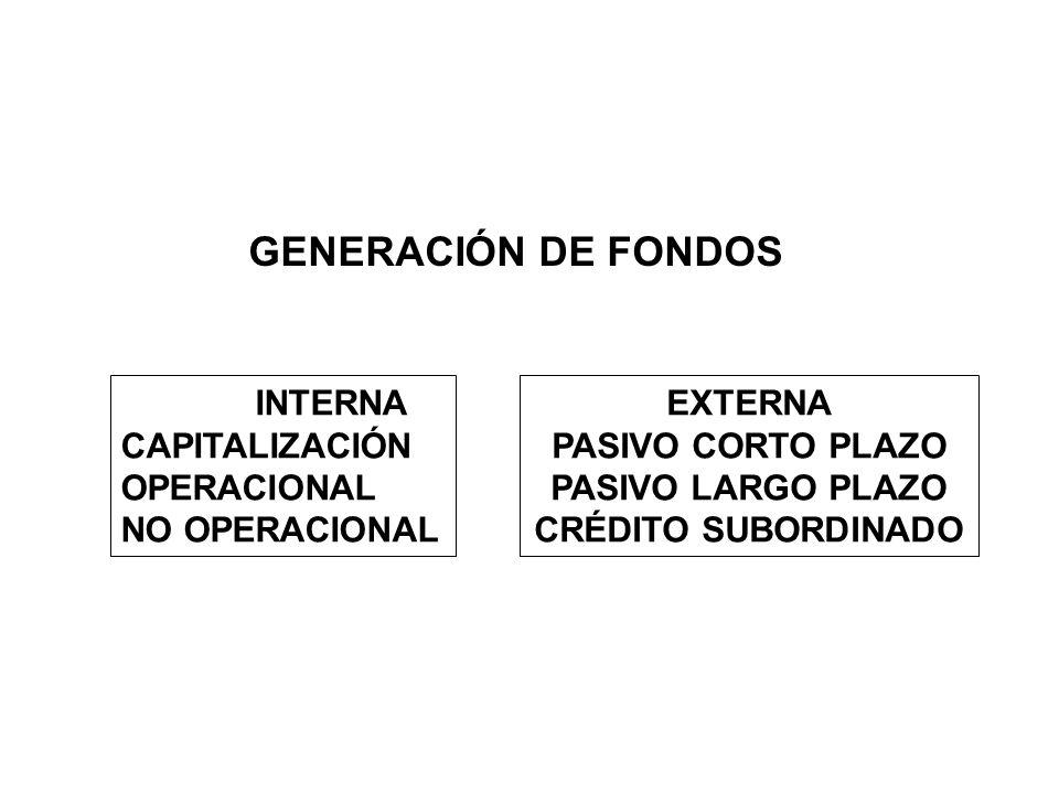 INTERNA CAPITALIZACIÓN OPERACIONAL NO OPERACIONAL GENERACIÓN DE FONDOS EXTERNA PASIVO CORTO PLAZO PASIVO LARGO PLAZO CRÉDITO SUBORDINADO