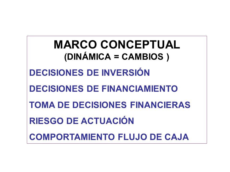 MARCO CONCEPTUAL (DINÁMICA = CAMBIOS ) DECISIONES DE INVERSIÓN DECISIONES DE FINANCIAMIENTO TOMA DE DECISIONES FINANCIERAS RIESGO DE ACTUACIÓN COMPORT