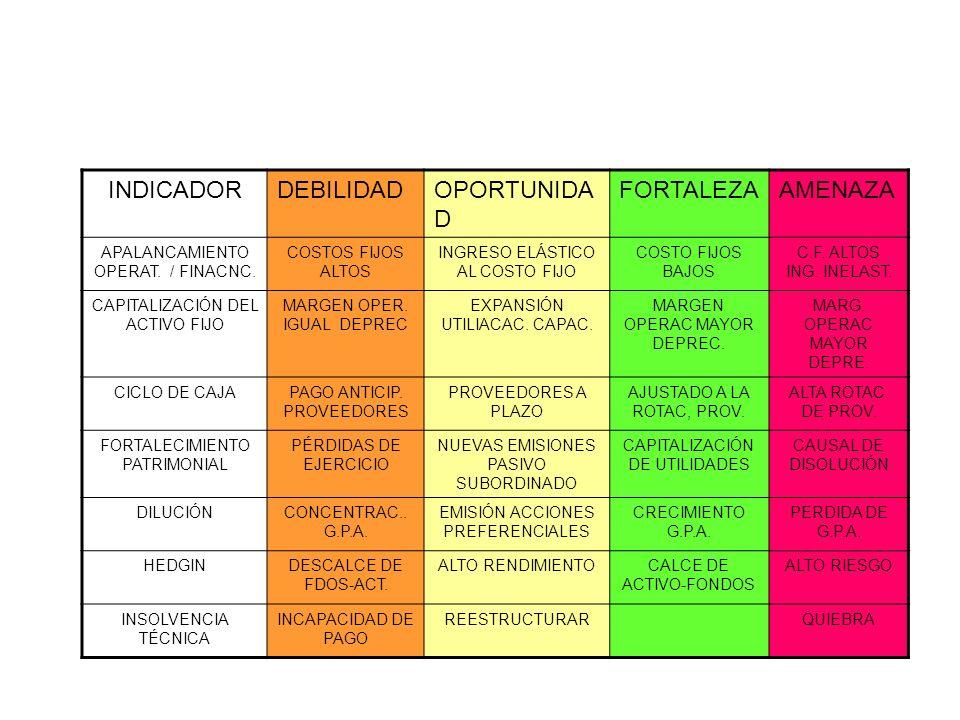 INDICADORDEBILIDADOPORTUNIDA D FORTALEZAAMENAZA APALANCAMIENTO OPERAT. / FINACNC. COSTOS FIJOS ALTOS INGRESO ELÁSTICO AL COSTO FIJO COSTO FIJOS BAJOS