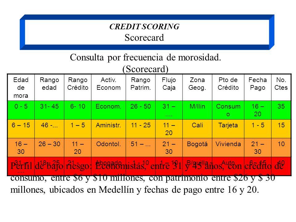 CREDIT SCORING Scorecard Consulta por frecuencia de morosidad. (Scorecard) Edad de mora Rango edad Rango Crédito Activ. Econom Rango Patrim. Flujo Caj