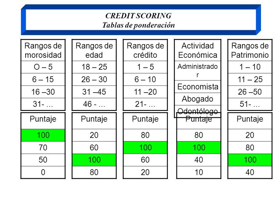 CREDIT SCORING Tablas de ponderación Rangos de morosidad O – 5 6 – 15 16 –30 31-... Rangos de edad 18 – 25 26 – 30 31 –45 46 -... Rangos de crédito 1