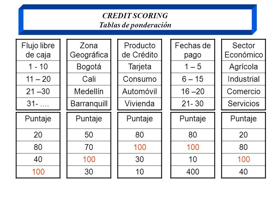 CREDIT SCORING Tablas de ponderación Flujo libre de caja 1 - 10 11 – 20 21 –30 31-.... Zona Geográfica Bogotá Cali Medellín Barranquill Producto de Cr