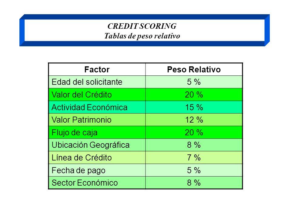 CREDIT SCORING Tablas de peso relativo FactorPeso Relativo Edad del solicitante5 % Valor del Crédito20 % Actividad Económica15 % Valor Patrimonio12 %