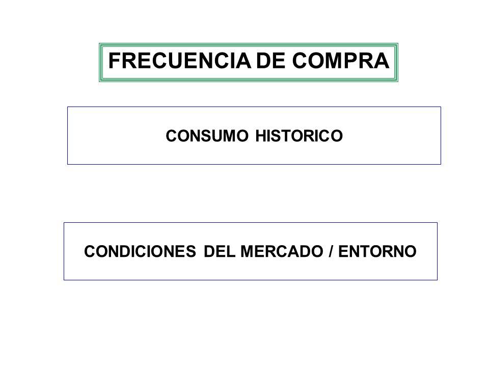 FRECUENCIA DE COMPRA CONSUMO HISTORICO CONDICIONES DEL MERCADO / ENTORNO