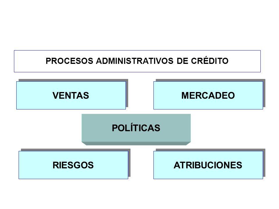 PROCESOS ADMINISTRATIVOS DE CRÉDITO POLÍTICAS VENTAS MERCADEO RIESGOS ATRIBUCIONES