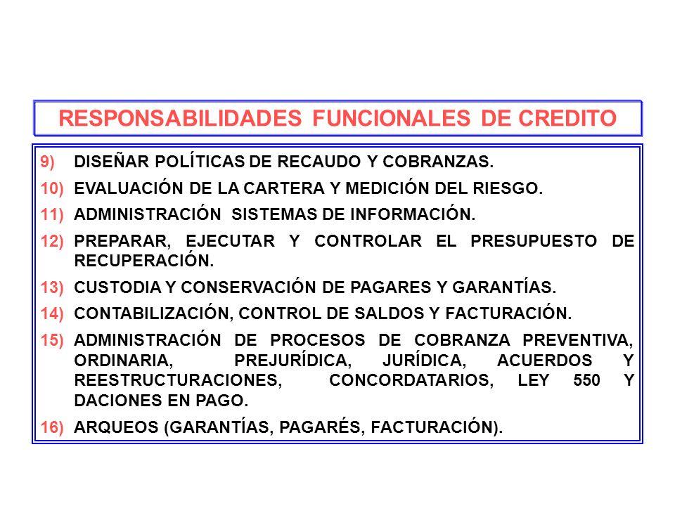 RESPONSABILIDADES FUNCIONALES DE CREDITO 9)DISEÑAR POLÍTICAS DE RECAUDO Y COBRANZAS. 10)EVALUACIÓN DE LA CARTERA Y MEDICIÓN DEL RIESGO. 11)ADMINISTRAC