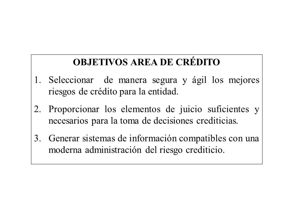 OBJETIVOS AREA DE CRÉDITO 1.Seleccionar de manera segura y ágil los mejores riesgos de crédito para la entidad. 2.Proporcionar los elementos de juicio