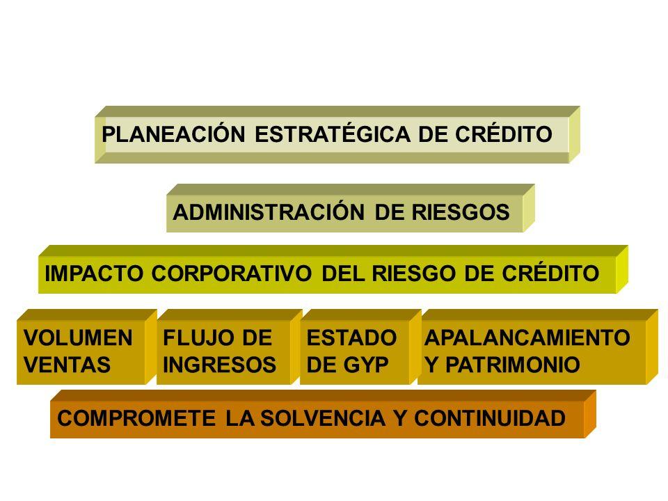 PLANEACIÓN ESTRATÉGICA DE CRÉDITO ADMINISTRACIÓN DE RIESGOS IMPACTO CORPORATIVO DEL RIESGO DE CRÉDITO VOLUMEN VENTAS FLUJO DE INGRESOS APALANCAMIENTO