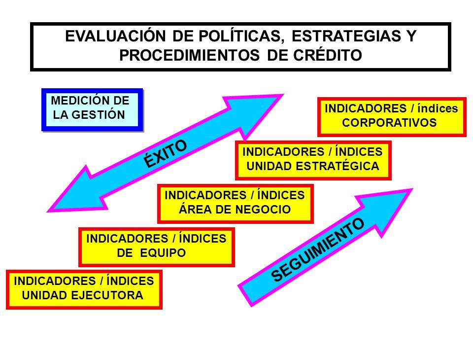 INDICADORES / ÍNDICES UNIDAD EJECUTORA INDICADORES / ÍNDICES DE EQUIPO INDICADORES / ÍNDICES ÁREA DE NEGOCIO INDICADORES / ÍNDICES UNIDAD ESTRATÉGICA