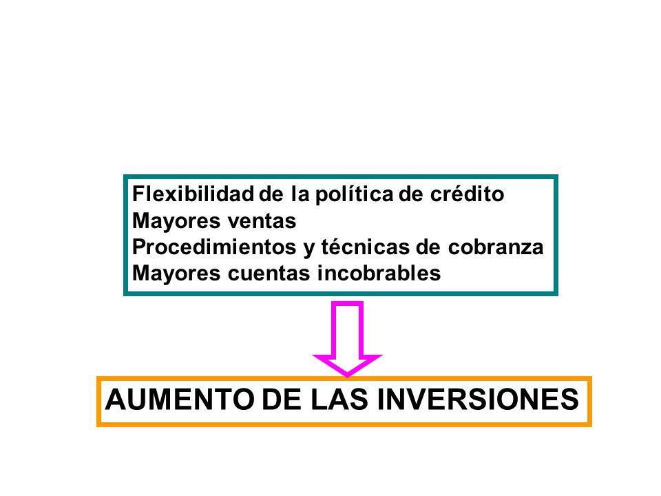 Flexibilidad de la política de crédito Mayores ventas Procedimientos y técnicas de cobranza Mayores cuentas incobrables AUMENTO DE LAS INVERSIONES