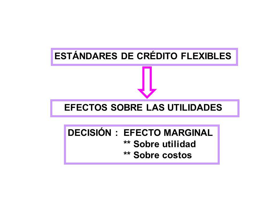 ESTÁNDARES DE CRÉDITO FLEXIBLES EFECTOS SOBRE LAS UTILIDADES DECISIÓN :EFECTO MARGINAL ** Sobre utilidad ** Sobre costos
