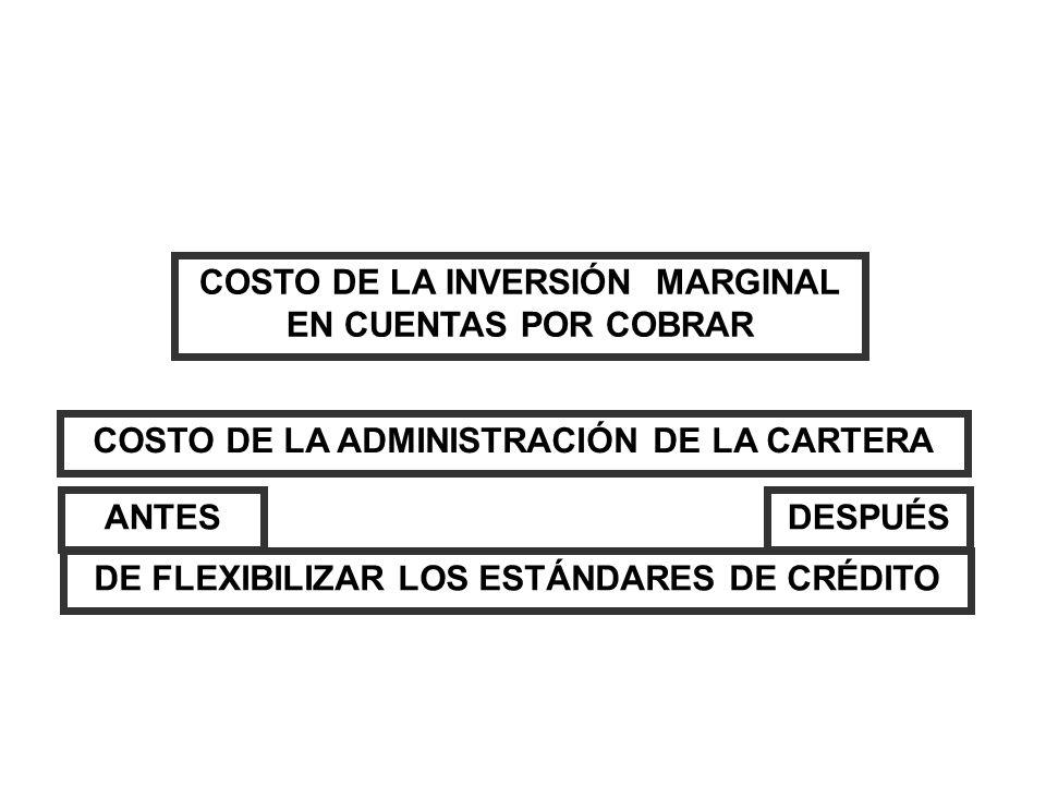 COSTO DE LA INVERSIÓN MARGINAL EN CUENTAS POR COBRAR COSTO DE LA ADMINISTRACIÓN DE LA CARTERA ANTESDESPUÉS DE FLEXIBILIZAR LOS ESTÁNDARES DE CRÉDITO