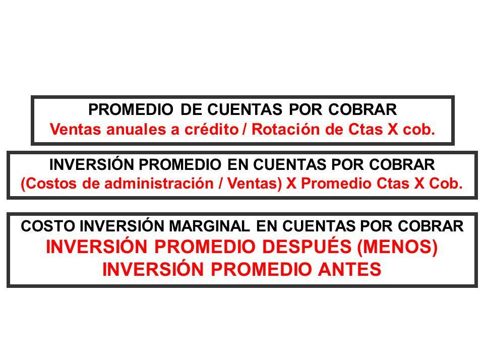 PROMEDIO DE CUENTAS POR COBRAR Ventas anuales a crédito / Rotación de Ctas X cob. INVERSIÓN PROMEDIO EN CUENTAS POR COBRAR (Costos de administración /