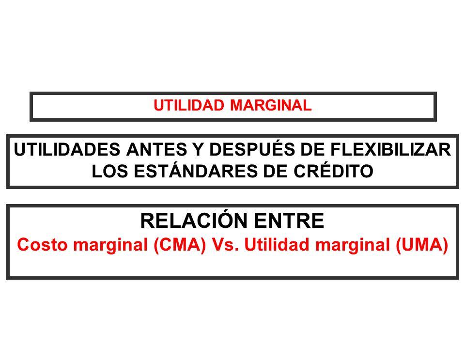 UTILIDAD MARGINAL UTILIDADES ANTES Y DESPUÉS DE FLEXIBILIZAR LOS ESTÁNDARES DE CRÉDITO RELACIÓN ENTRE Costo marginal (CMA) Vs. Utilidad marginal (UMA)