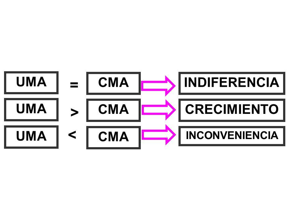UMA CMA = > < INDIFERENCIA CRECIMIENTO INCONVENIENCIA