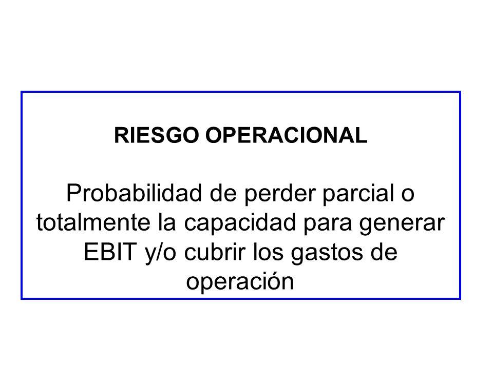 RIESGO OPERACIONAL Probabilidad de perder parcial o totalmente la capacidad para generar EBIT y/o cubrir los gastos de operación