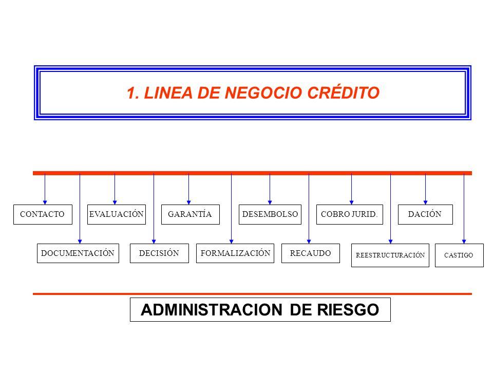 1. LINEA DE NEGOCIO CRÉDITO CONTACTO DOCUMENTACIÓN EVALUACIÓN DECISIÓNFORMALIZACIÓN GARANTÍADESEMBOLSO RECAUDO COBRO JURID. REESTRUCTURACIÓN DACIÓN CA