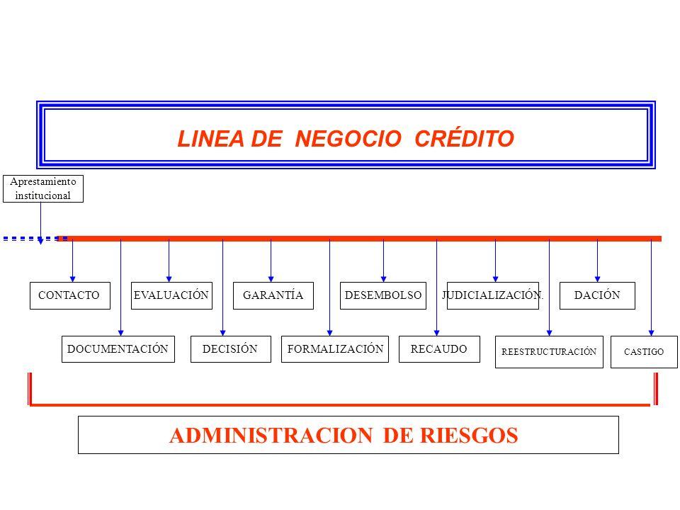 PROCESOS DE CRÉDITO MANERA COMO SE DESARROLLA LA FINALIDAD DEL CRÉDITO ADMINISTRATIVOS OPERATIVOS 3.