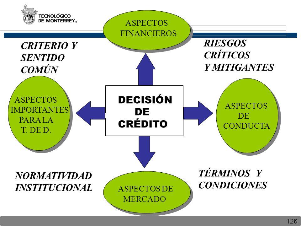 126 DECISIÓN DE CRÉDITO ASPECTOS FINANCIEROS ASPECTOS DE MERCADO ASPECTOS DE CONDUCTA ASPECTOS IMPORTANTES PARA LA T. DE D. CRITERIO Y SENTIDO COMÚN R