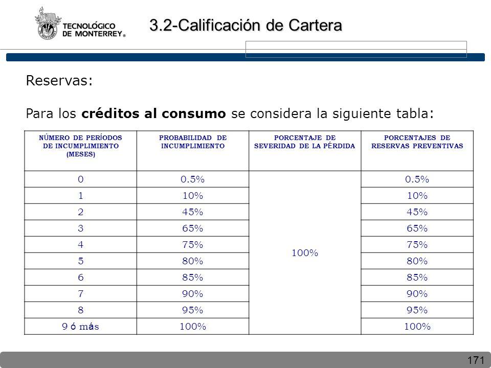 171 Reservas: Para los créditos al consumo se considera la siguiente tabla : 3.2-Calificación de Cartera N Ú MERO DE PER Í ODOS DE INCUMPLIMIENTO (MESES) PROBABILIDAD DE INCUMPLIMIENTO PORCENTAJE DE SEVERIDAD DE LA P É RDIDA PORCENTAJES DE RESERVAS PREVENTIVAS 00.5% 100% 0.5% 110% 245% 365% 475% 580% 685% 790% 895% 9 ó m á s100%