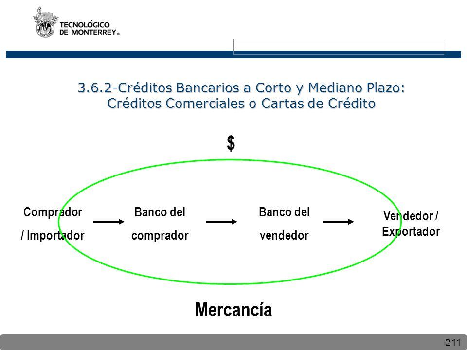 211 3.6.2-Créditos Bancarios a Corto y Mediano Plazo: Créditos Comerciales o Cartas de Crédito Mercancía $ Vendedor / Exportador Banco del vendedor Banco del comprador Comprador / Importador