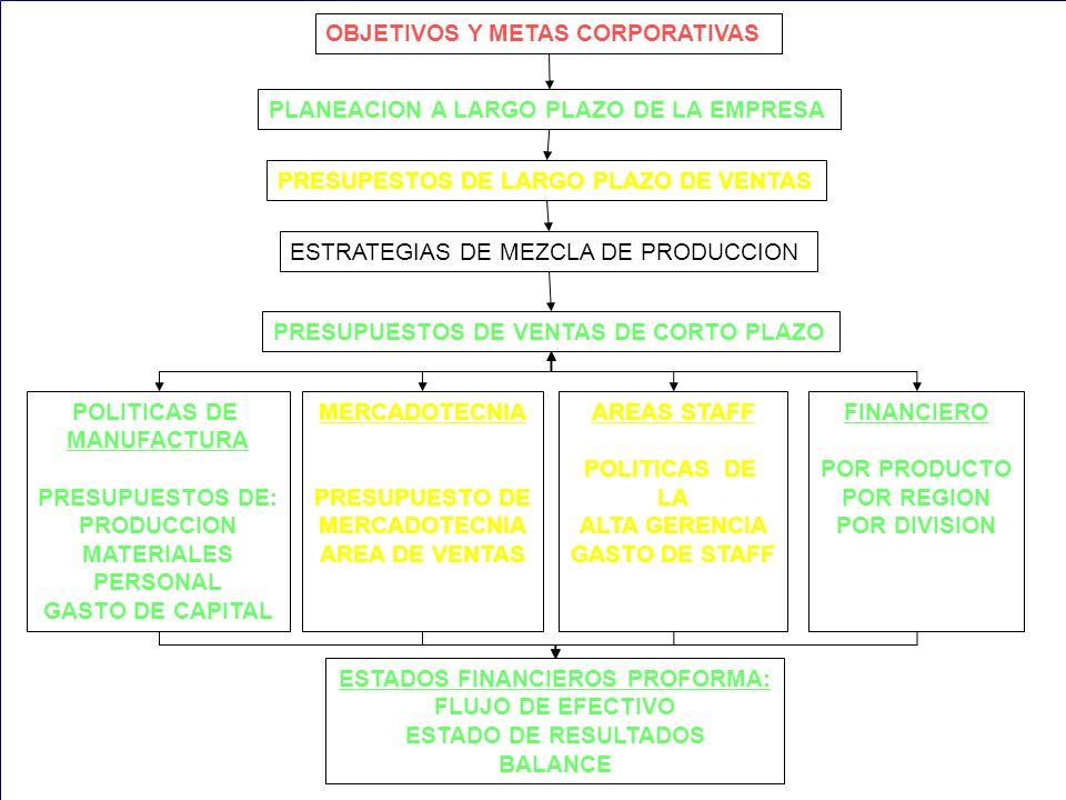 39 OBJETIVOS Y METAS CORPORATIVAS PLANEACION A LARGO PLAZO DE LA EMPRESA PRESUPESTOS DE LARGO PLAZO DE VENTAS ESTRATEGIAS DE MEZCLA DE PRODUCCION PRESUPUESTOS DE VENTAS DE CORTO PLAZO POLITICAS DE MANUFACTURA PRESUPUESTOS DE: PRODUCCION MATERIALES PERSONAL GASTO DE CAPITAL MERCADOTECNIA PRESUPUESTO DE MERCADOTECNIA AREA DE VENTAS AREAS STAFF POLITICAS DE LA ALTA GERENCIA GASTO DE STAFF FINANCIERO POR PRODUCTO POR REGION POR DIVISION ESTADOS FINANCIEROS PROFORMA: FLUJO DE EFECTIVO ESTADO DE RESULTADOS BALANCE