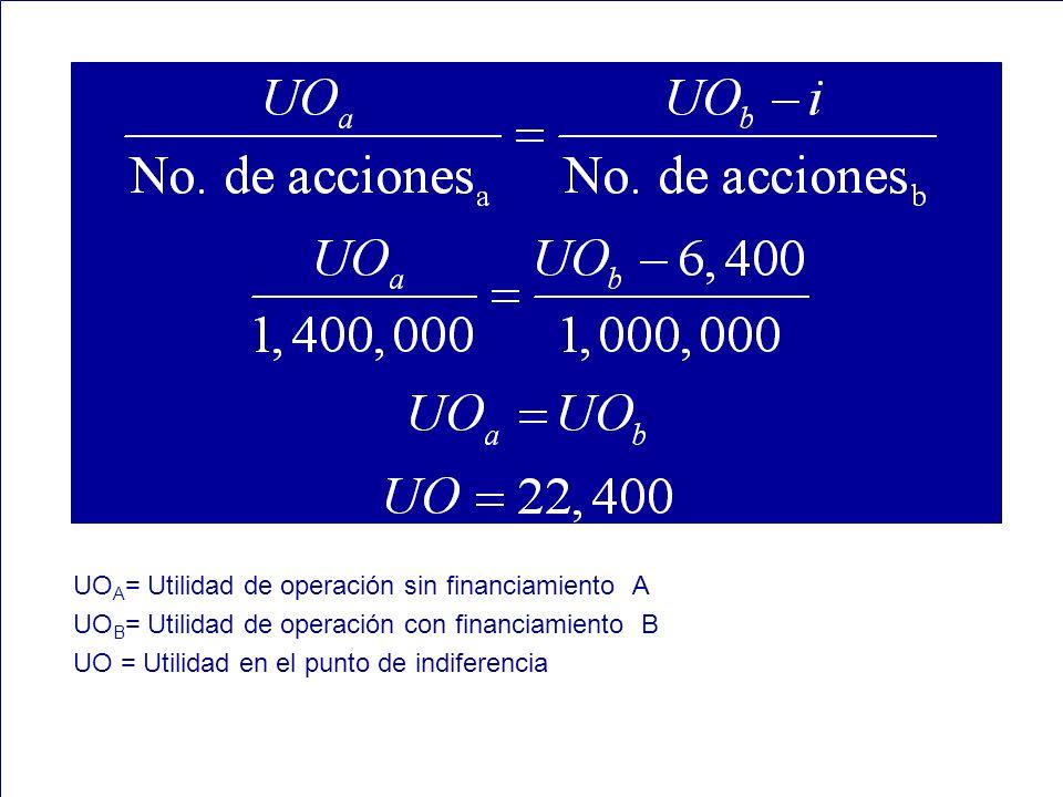 75 UO A = Utilidad de operación sin financiamiento A UO B = Utilidad de operación con financiamiento B UO = Utilidad en el punto de indiferencia