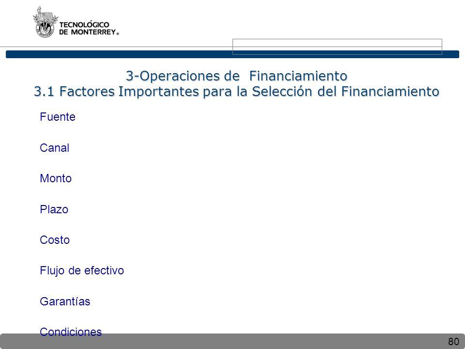 80 3-Operaciones de Financiamiento 3.1 Factores Importantes para la Selección del Financiamiento Fuente Canal Monto Plazo Costo Flujo de efectivo Gara