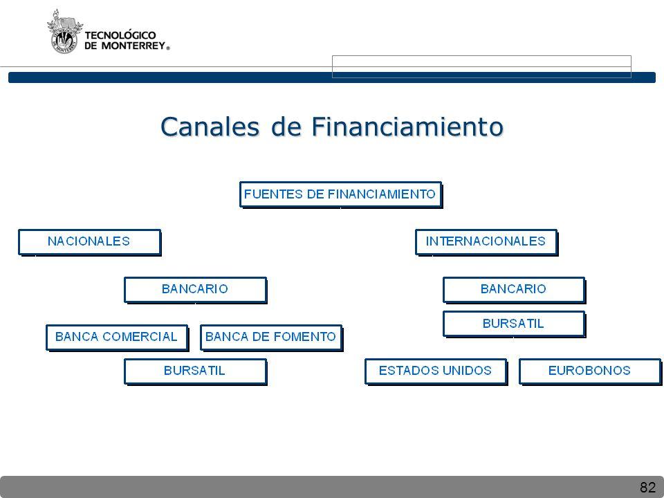 82 Canales de Financiamiento