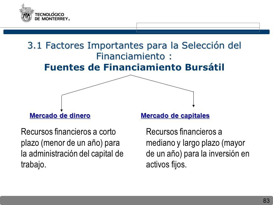 83 3.1 Factores Importantes para la Selección del Financiamiento : 3.1 Factores Importantes para la Selección del Financiamiento : Fuentes de Financia