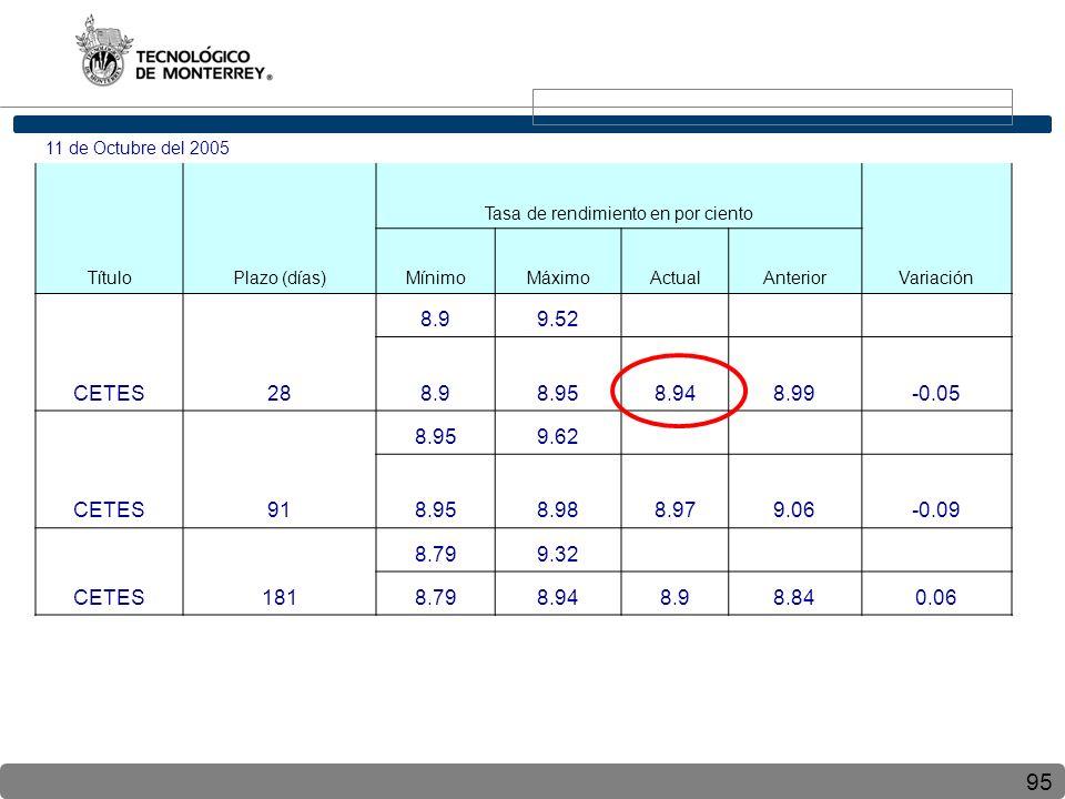 95 11 de Octubre del 2005 TítuloPlazo (días) Tasa de rendimiento en por ciento Variación MínimoMáximoActualAnterior CETES28 8.99.52 8.98.958.948.99-0.05 CETES91 8.959.62 8.958.988.979.06-0.09 CETES181 8.799.32 8.798.948.98.840.06