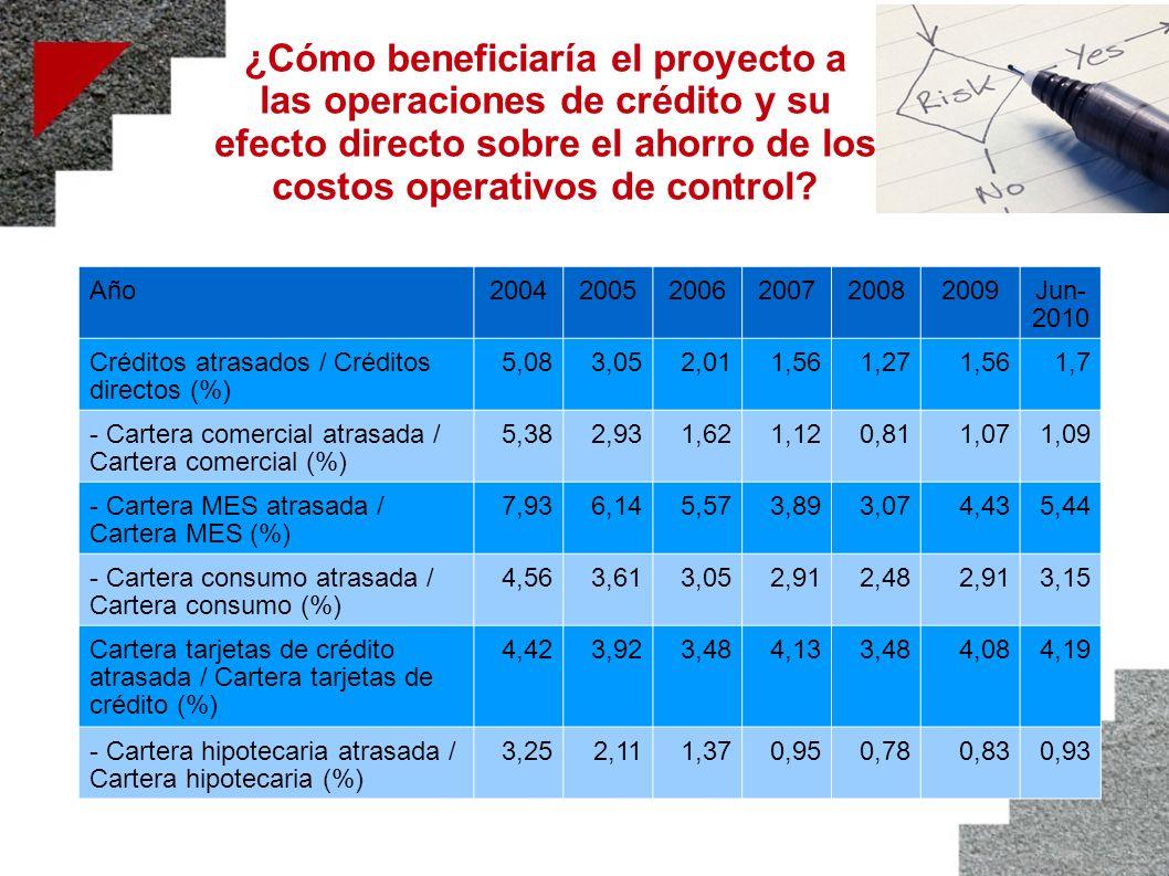 ¿Cómo beneficiaría el proyecto a las operaciones de crédito y su efecto directo sobre el ahorro de los costos operativos de control? Año20042005200620