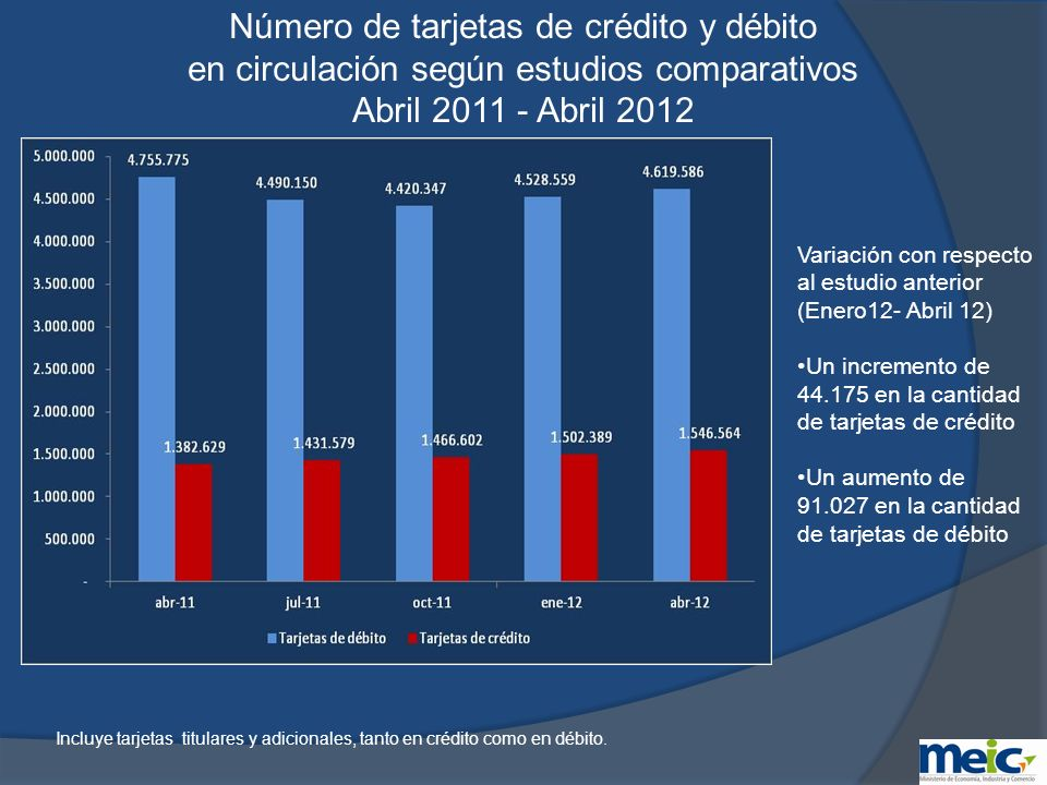 2.Tarjetas de débito Análisis de información suministrada por los emisores al mes de Enero del 2012