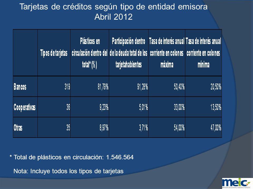 Clasificación de tarjetas de crédito de mayor tasa de interés corriente anual en dólares a Abril 2012 Nota: Incluye tarjetas de uso o con acceso restringido y no restringido