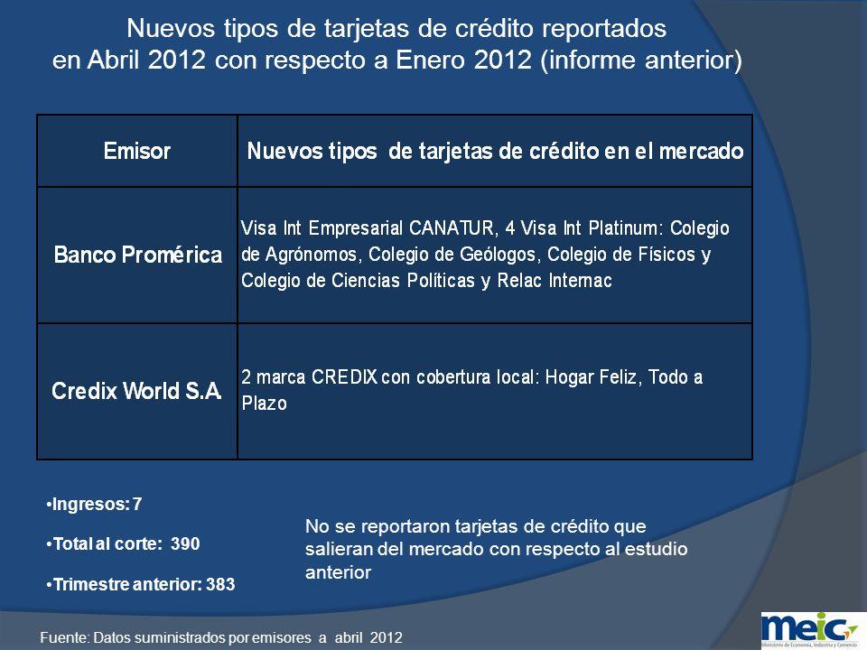 Crédito Mínimo, crédito máximo e ingreso mínimo requerido para las siguientes tarjetas LocalClásicaOroPlatinum