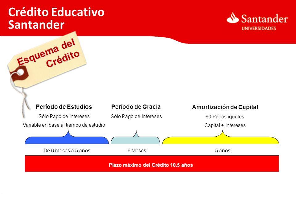 Esquema del Crédito Crédito Educativo Santander Período de Estudios Sólo Pago de Intereses Variable en base al tiempo de estudio Período de Gracia Sól