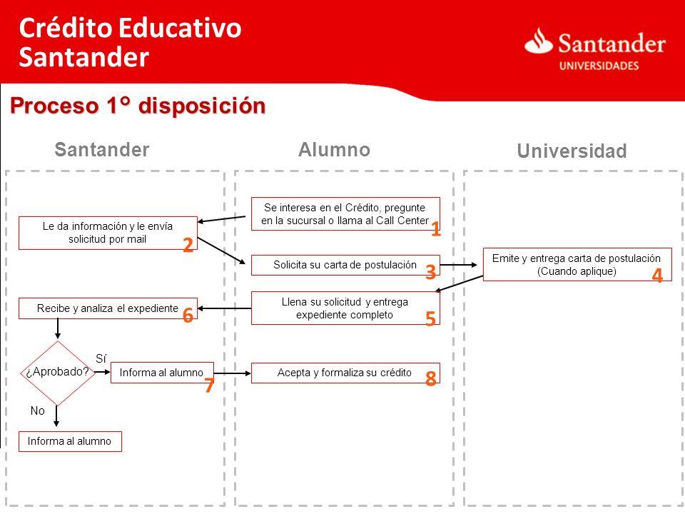 Proceso 1° disposición Crédito Educativo Santander Alumno Universidad Santander Se interesa en el Crédito, pregunte en la sucursal o llama al Call Cen