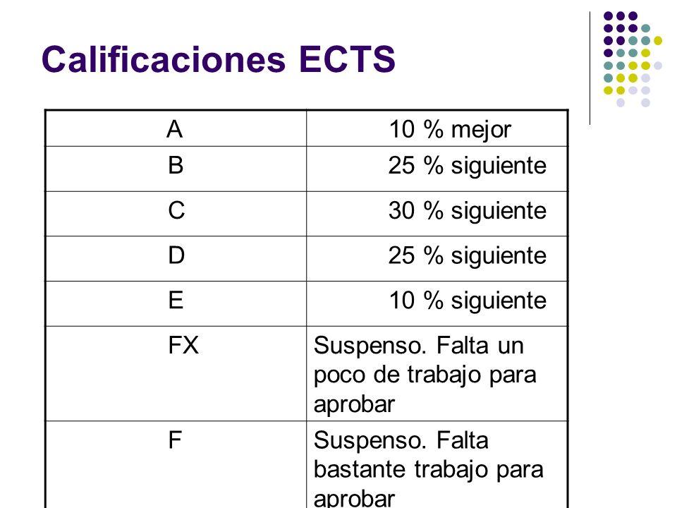 Calificaciones ECTS A 10 % mejor B 25 % siguiente C 30 % siguiente D 25 % siguiente E 10 % siguiente FXSuspenso.