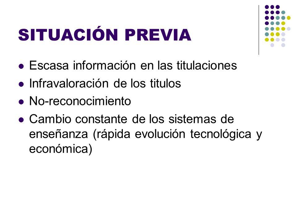 SITUACIÓN PREVIA Escasa información en las titulaciones Infravaloración de los titulos No-reconocimiento Cambio constante de los sistemas de enseñanza (rápida evolución tecnológica y económica)