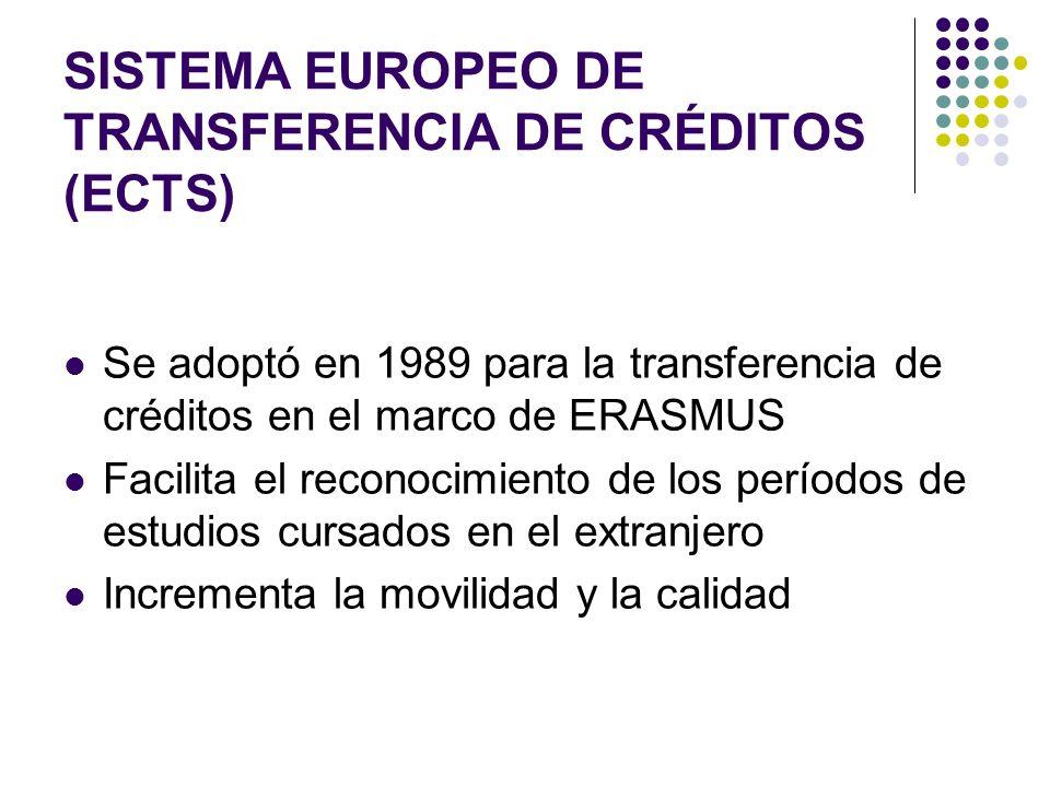 SISTEMA EUROPEO DE TRANSFERENCIA DE CRÉDITOS (ECTS) Se adoptó en 1989 para la transferencia de créditos en el marco de ERASMUS Facilita el reconocimiento de los períodos de estudios cursados en el extranjero Incrementa la movilidad y la calidad